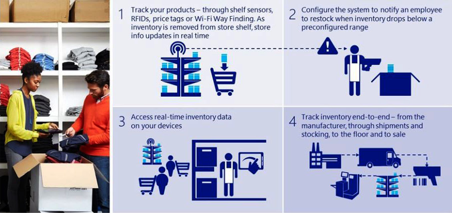 iot in retail india easyreach