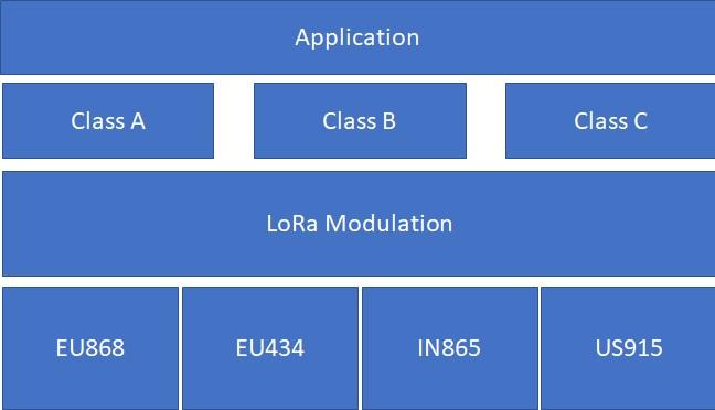 LoRa Device Class